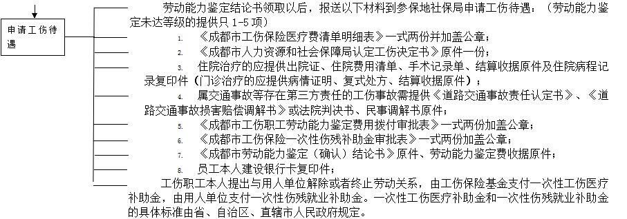 成都社保增減員申報辦理指南_社保報銷流程 第3張