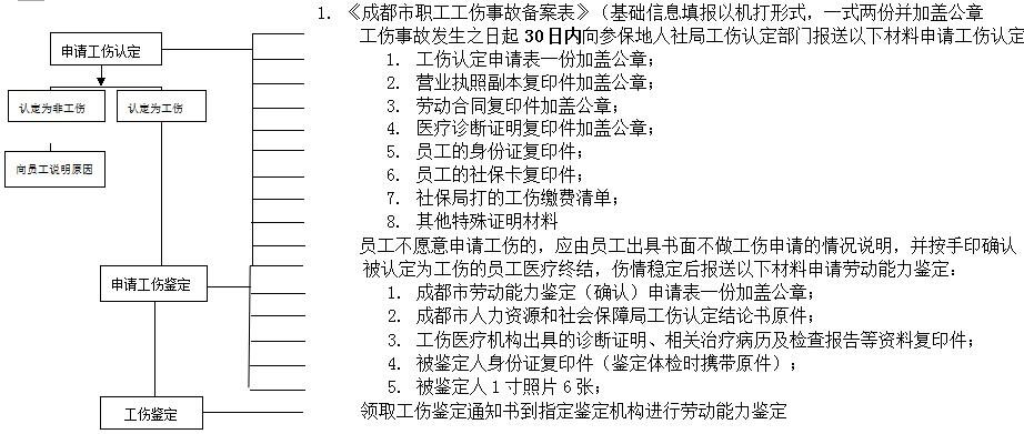 成都社保增減員申報辦理指南_社保報銷流程 第2張