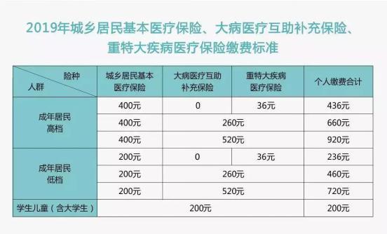 2019年成都城乡居民基本医疗保险缴费标准 第1张