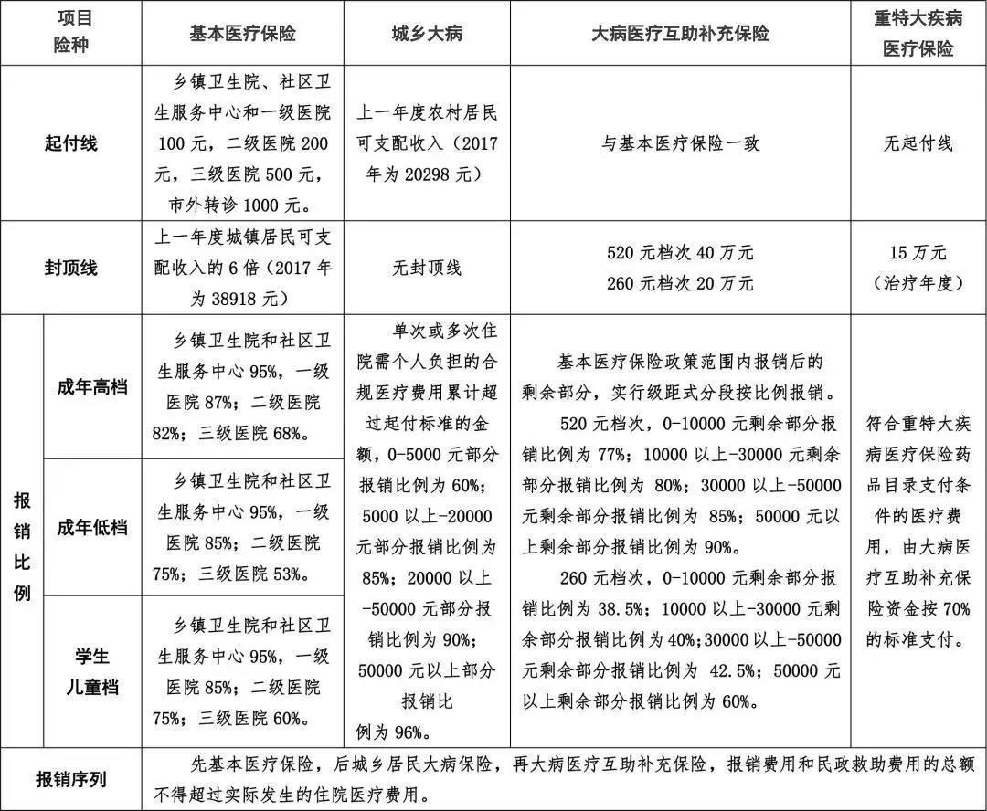 2019年成都城乡居民基本医疗保险报销标准 第1张