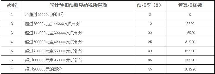 个税计算器2019:工资薪金预扣预缴说明 第1张